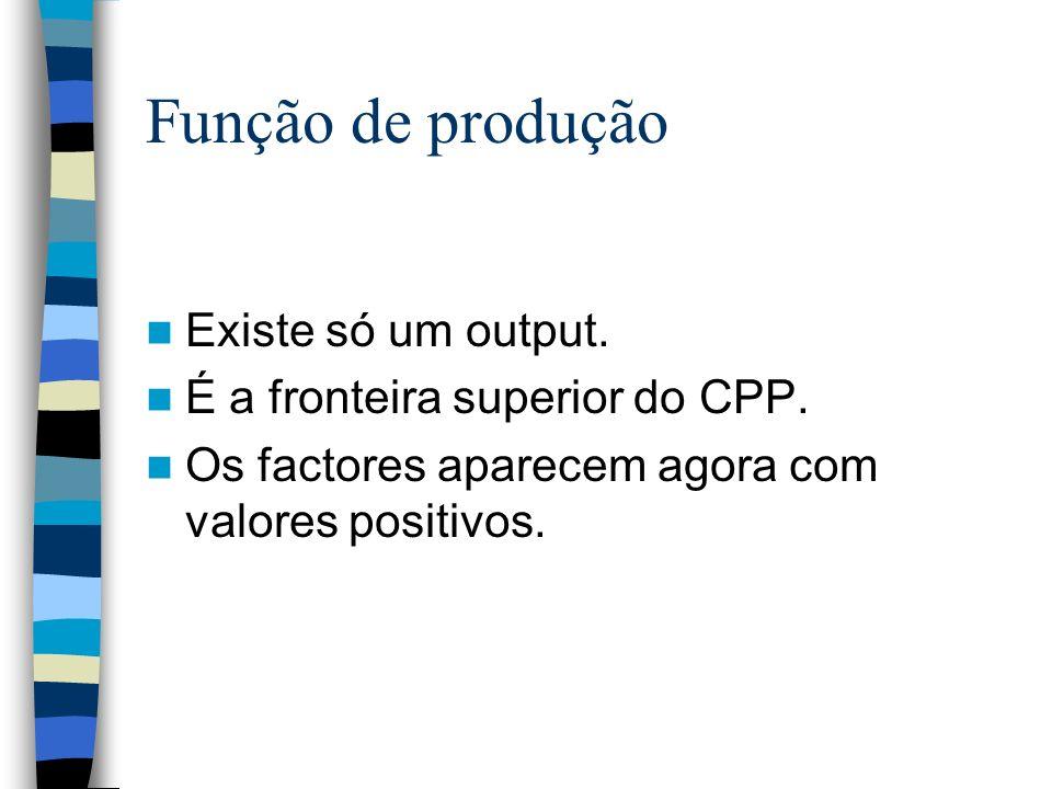 Função de produção Existe só um output. É a fronteira superior do CPP.