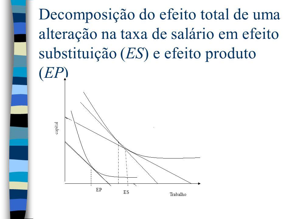 Decomposição do efeito total de uma alteração na taxa de salário em efeito substituição (ES) e efeito produto (EP)
