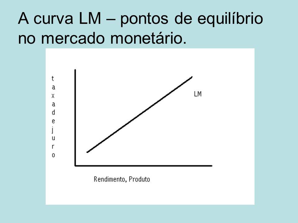 A curva LM – pontos de equilíbrio no mercado monetário.