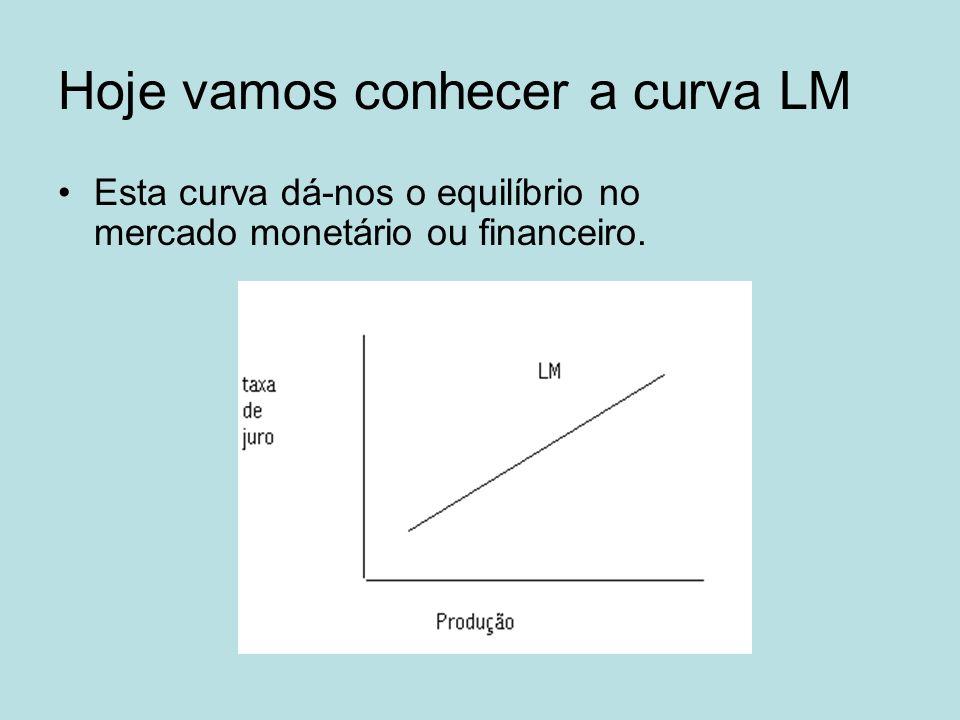 Hoje vamos conhecer a curva LM
