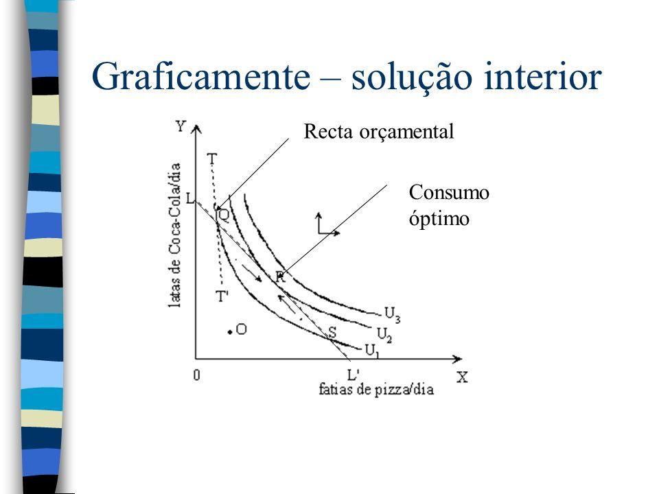 Graficamente – solução interior