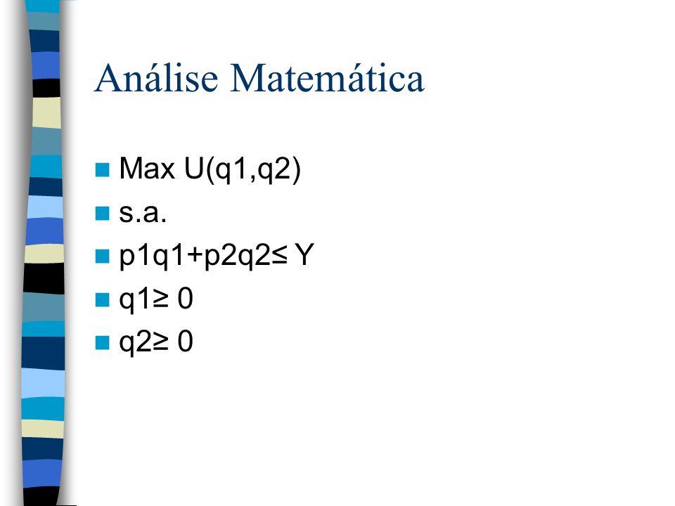 Análise Matemática Max U(q1,q2) s.a. p1q1+p2q2≤ Y q1≥ 0 q2≥ 0