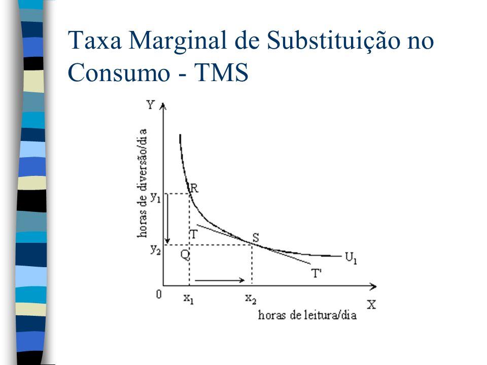 Taxa Marginal de Substituição no Consumo - TMS