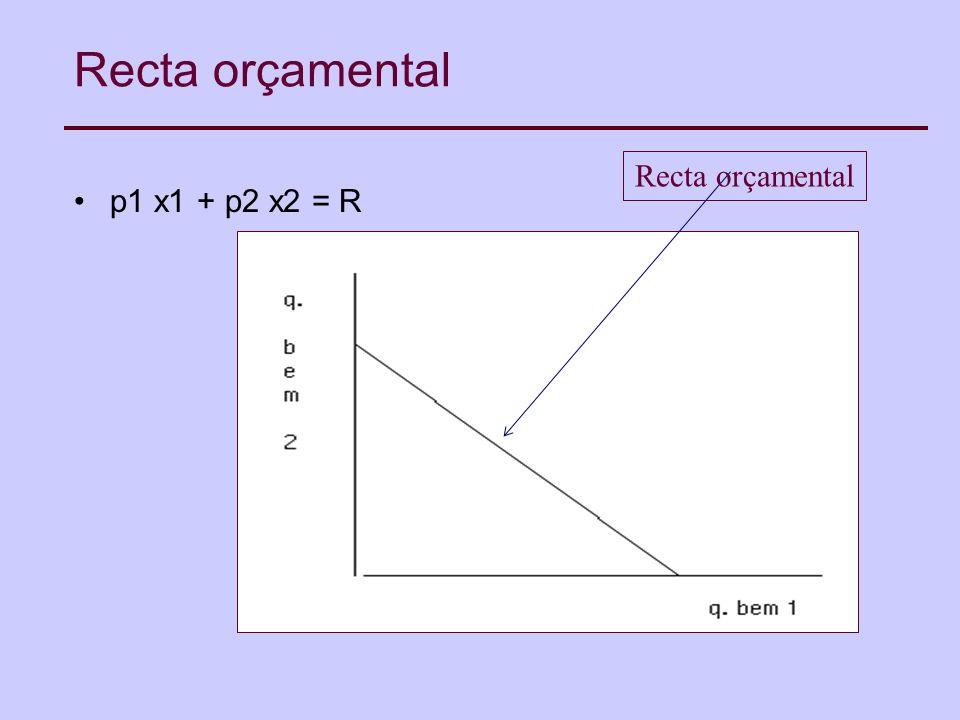 Recta orçamental Recta orçamental p1 x1 + p2 x2 = R