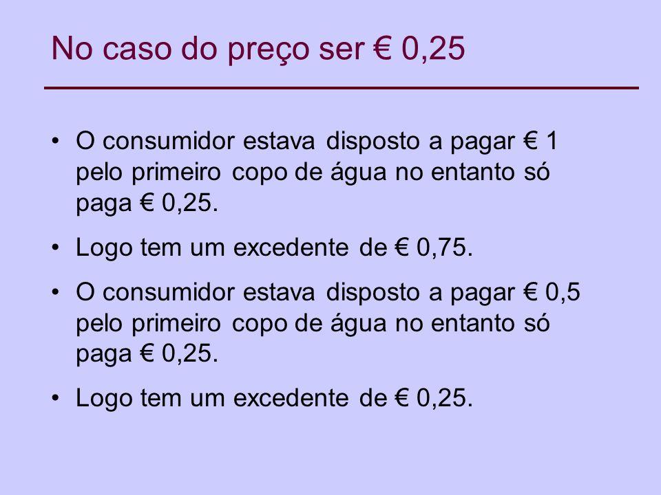 No caso do preço ser € 0,25O consumidor estava disposto a pagar € 1 pelo primeiro copo de água no entanto só paga € 0,25.