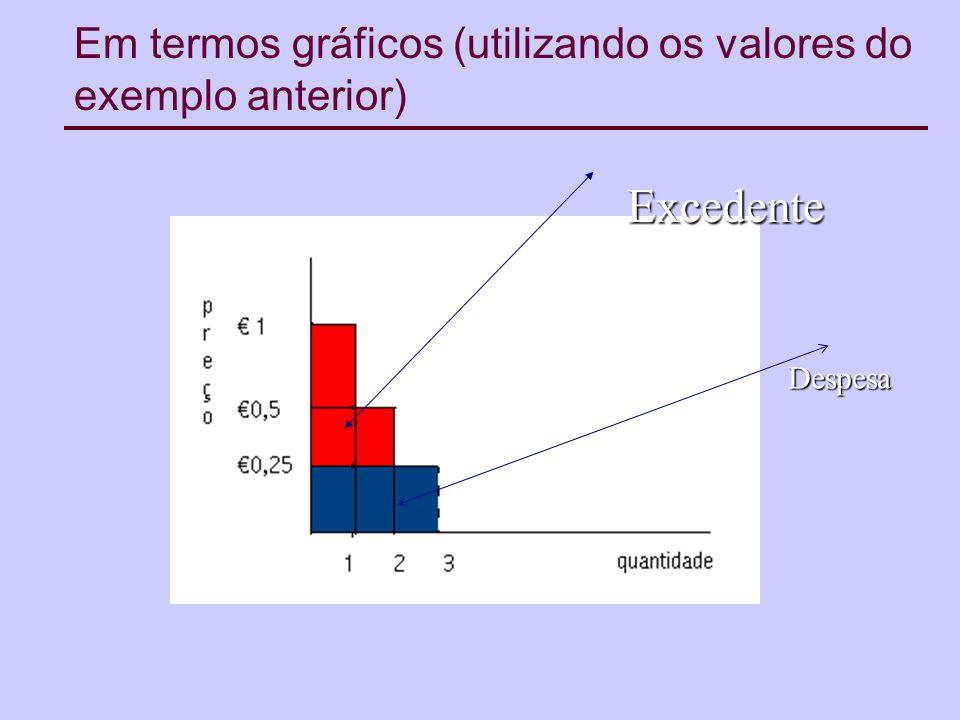 Em termos gráficos (utilizando os valores do exemplo anterior)
