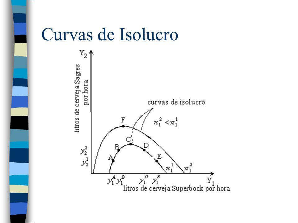 Curvas de Isolucro