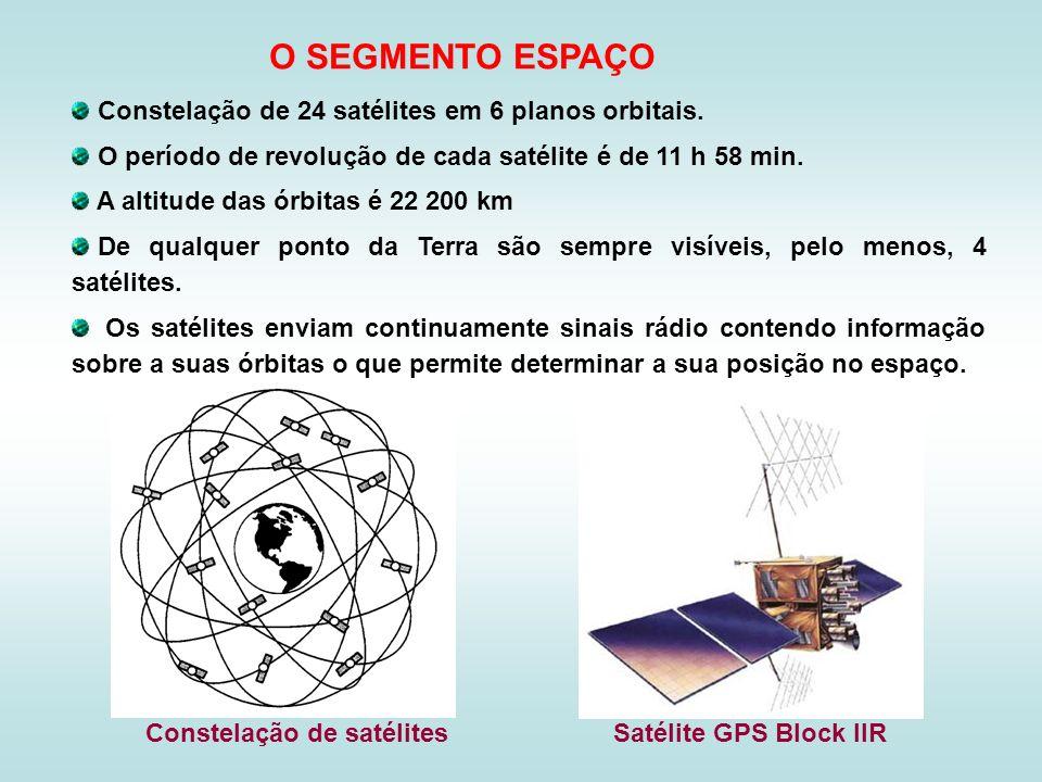O SEGMENTO ESPAÇO Constelação de 24 satélites em 6 planos orbitais.