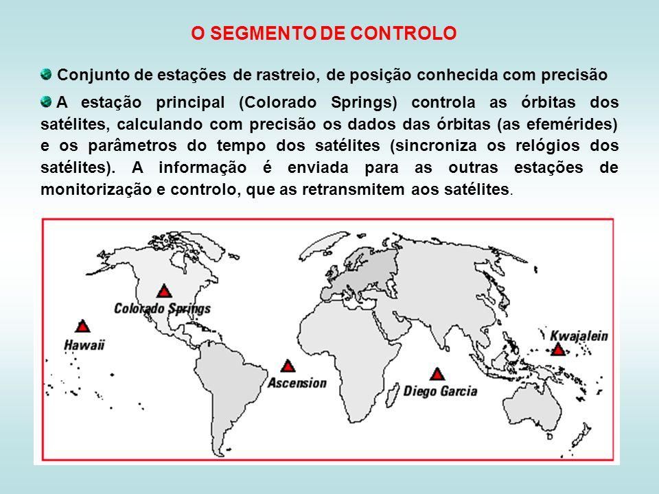 O SEGMENTO DE CONTROLO Conjunto de estações de rastreio, de posição conhecida com precisão.