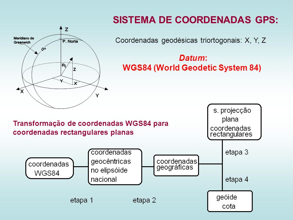 WGS84 (World Geodetic System 84)