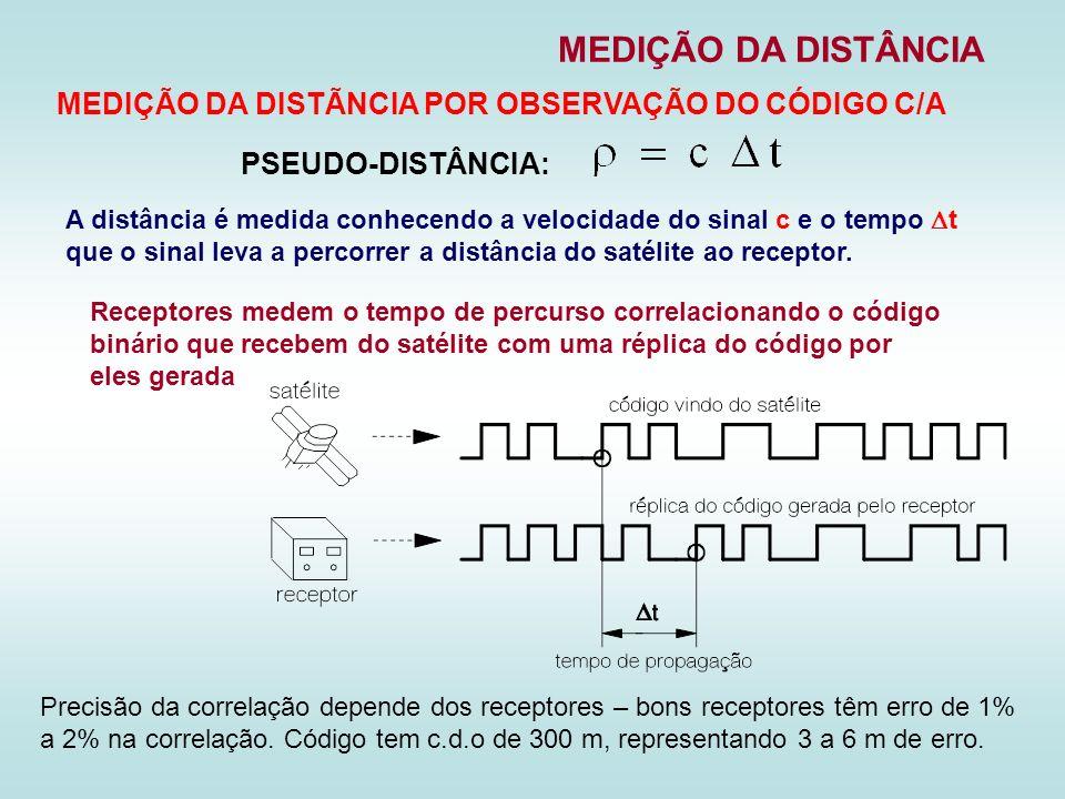 MEDIÇÃO DA DISTÂNCIA MEDIÇÃO DA DISTÃNCIA POR OBSERVAÇÃO DO CÓDIGO C/A