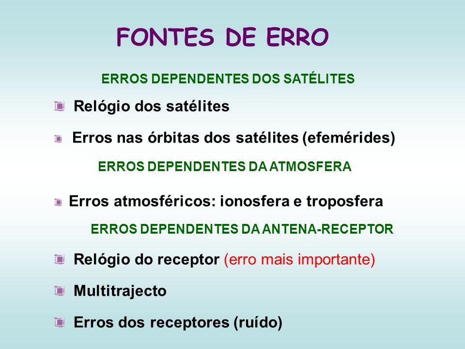 FONTES DE ERRO Relógio dos satélites