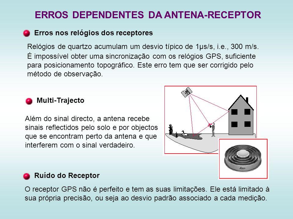 ERROS DEPENDENTES DA ANTENA-RECEPTOR