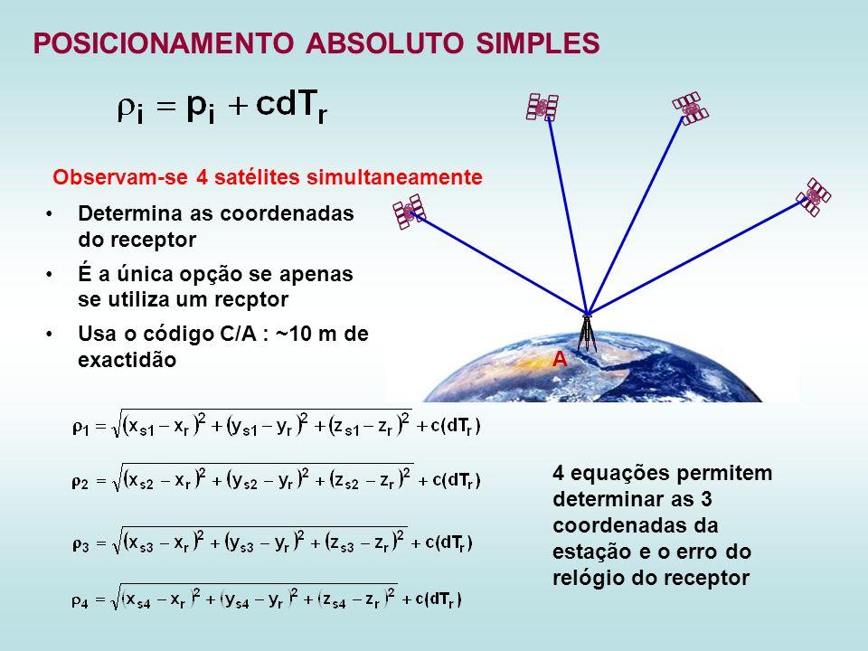 POSICIONAMENTO ABSOLUTO SIMPLES