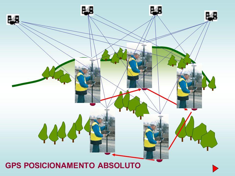 GPS POSICIONAMENTO ABSOLUTO