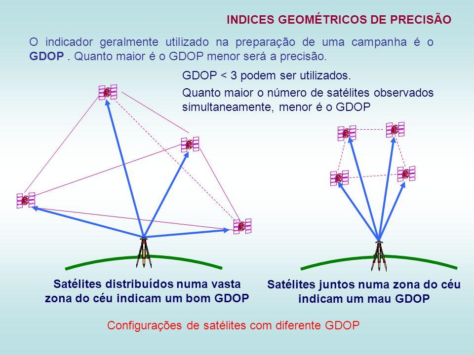 INDICES GEOMÉTRICOS DE PRECISÃO