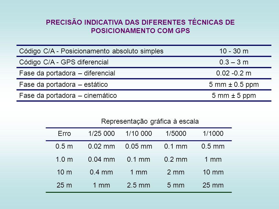 PRECISÃO INDICATIVA DAS DIFERENTES TÉCNICAS DE POSICIONAMENTO COM GPS