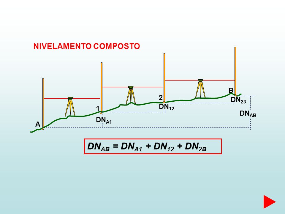 DNAB = DNA1 + DN12 + DN2B NIVELAMENTO COMPOSTO B 2 DN23 DN12 1 DNAB