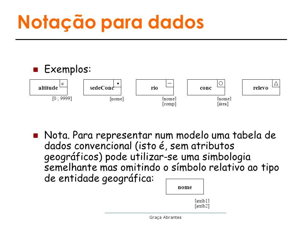 Notação para dados Exemplos: