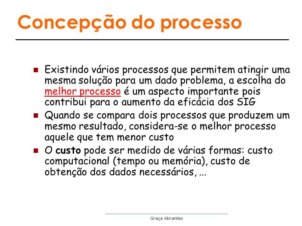 Concepção do processo