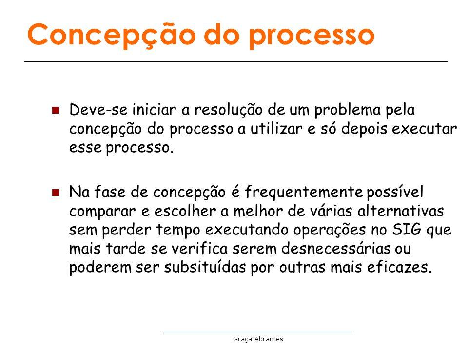 Concepção do processo Deve-se iniciar a resolução de um problema pela concepção do processo a utilizar e só depois executar esse processo.