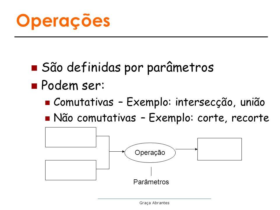 Operações São definidas por parâmetros Podem ser: