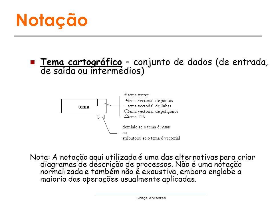Notação Tema cartográfico – conjunto de dados (de entrada, de saída ou intermédios)