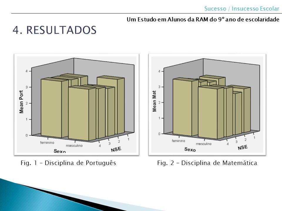 4. Resultados Fig. 1 – Disciplina de Português