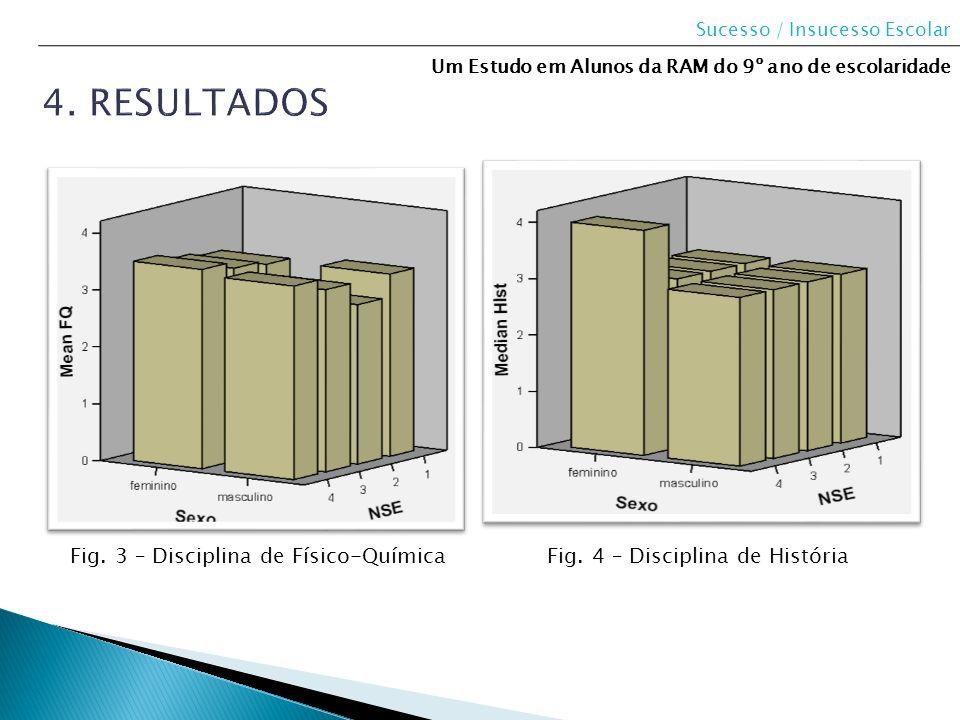 4. Resultados Fig. 3 – Disciplina de Físico-Química