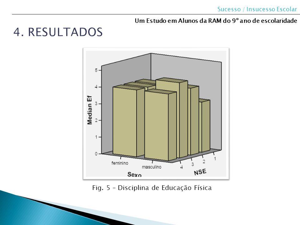 4. Resultados Fig. 5 – Disciplina de Educação Física