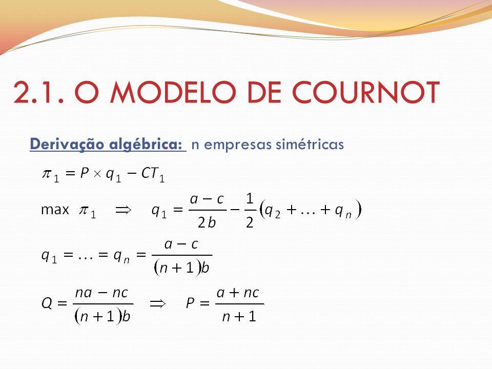 2.1. O MODELO DE COURNOT Derivação algébrica: n empresas simétricas