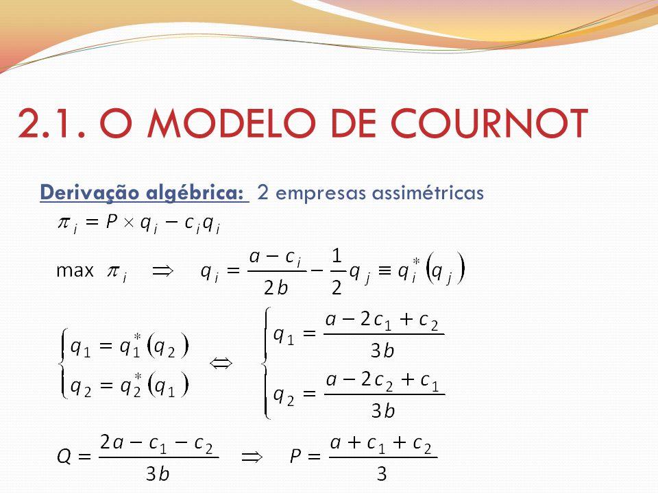 2.1. O MODELO DE COURNOT Derivação algébrica: 2 empresas assimétricas