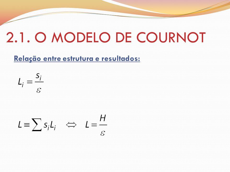 2.1. O MODELO DE COURNOT Relação entre estrutura e resultados:
