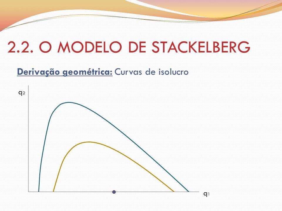 2.2. O MODELO DE STACKELBERG