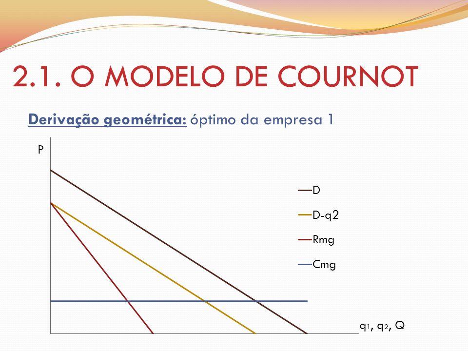 2.1. O MODELO DE COURNOT Derivação geométrica: óptimo da empresa 1 P
