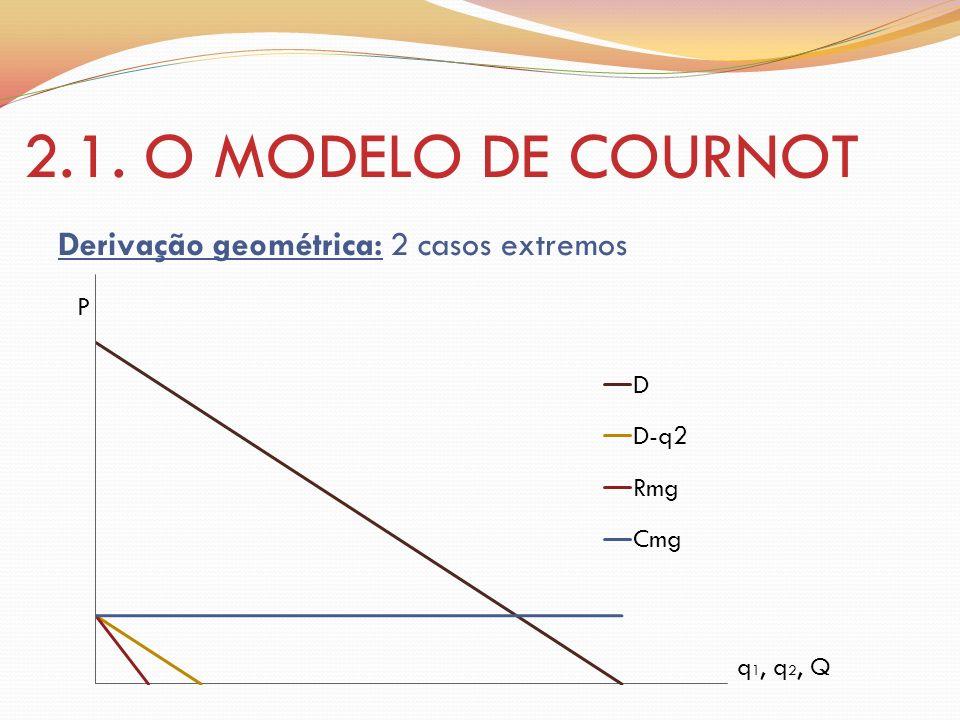 2.1. O MODELO DE COURNOT Derivação geométrica: 2 casos extremos P