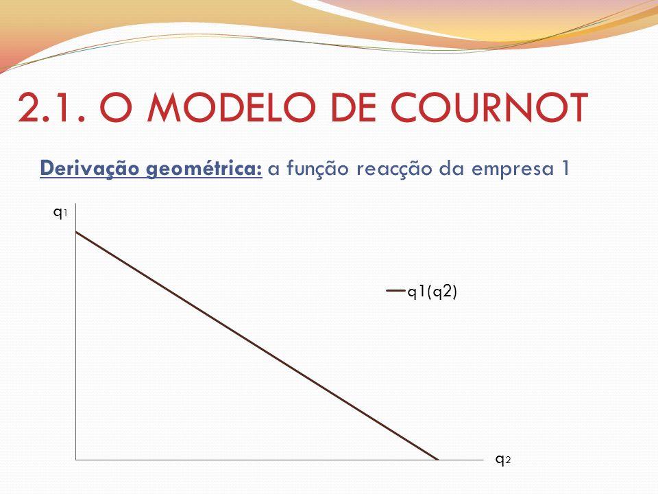 2.1. O MODELO DE COURNOT Derivação geométrica: a função reacção da empresa 1 q1 q2