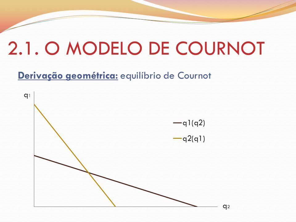 2.1. O MODELO DE COURNOT Derivação geométrica: equilíbrio de Cournot