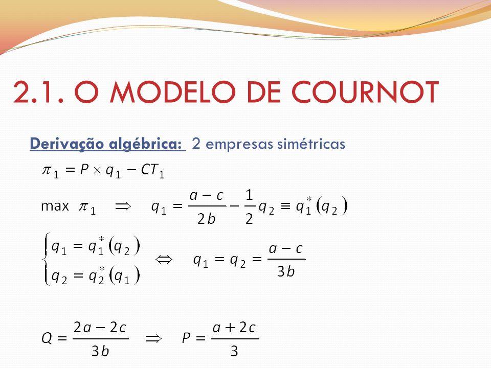 2.1. O MODELO DE COURNOT Derivação algébrica: 2 empresas simétricas