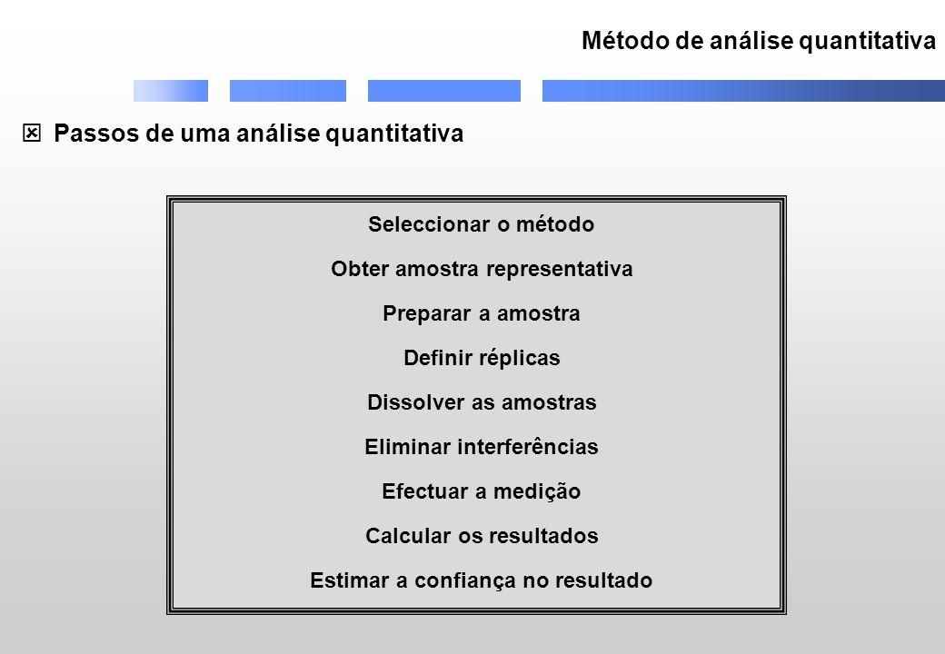 Método de análise quantitativa