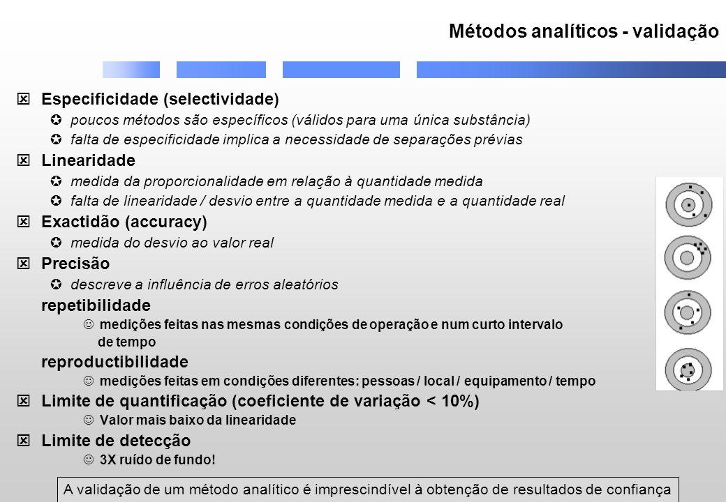 Métodos analíticos - validação
