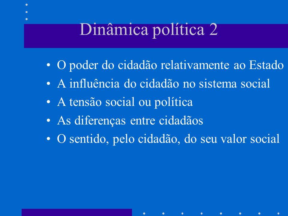 Dinâmica política 2 O poder do cidadão relativamente ao Estado