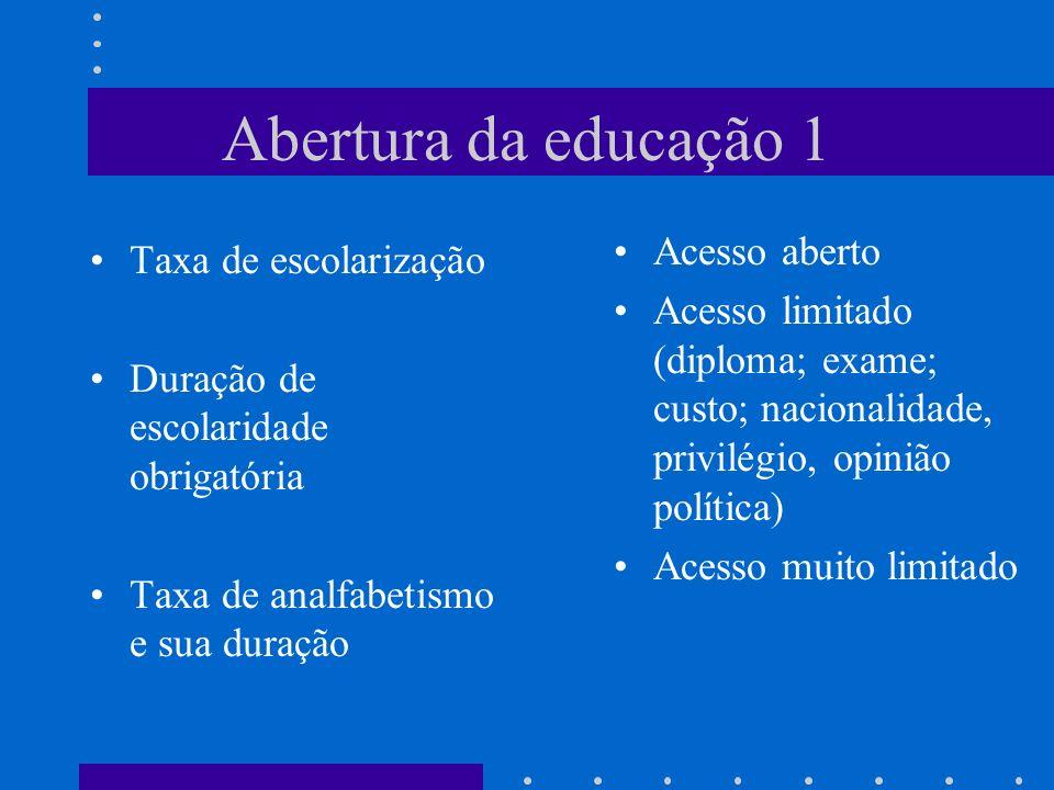 Abertura da educação 1 Acesso aberto Taxa de escolarização