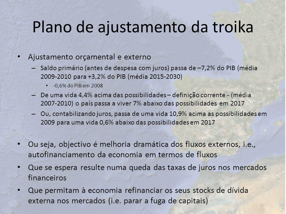 Plano de ajustamento da troika