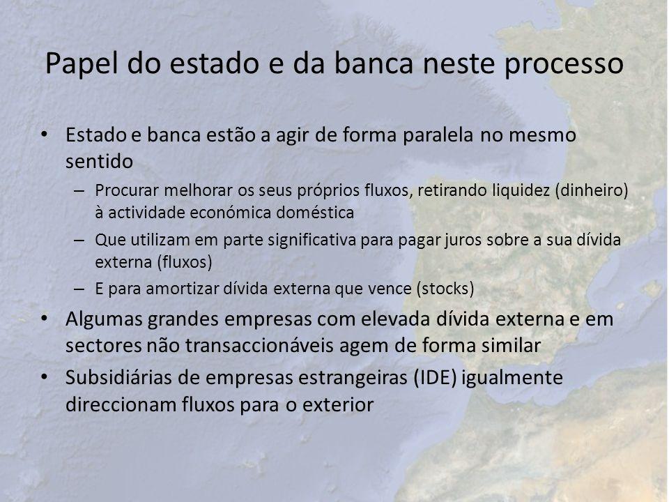 Papel do estado e da banca neste processo