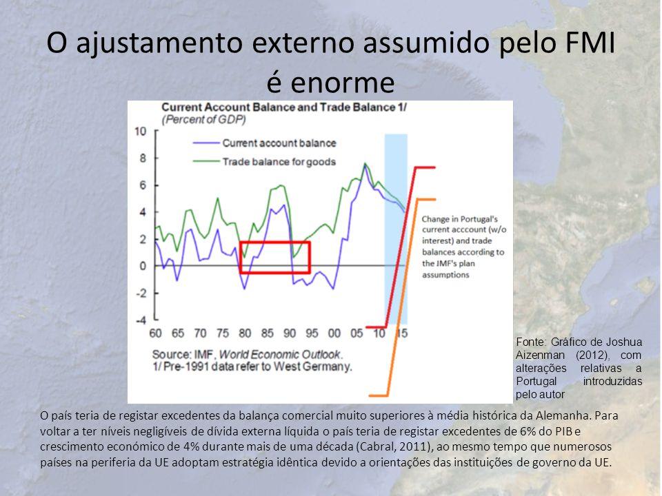 O ajustamento externo assumido pelo FMI é enorme