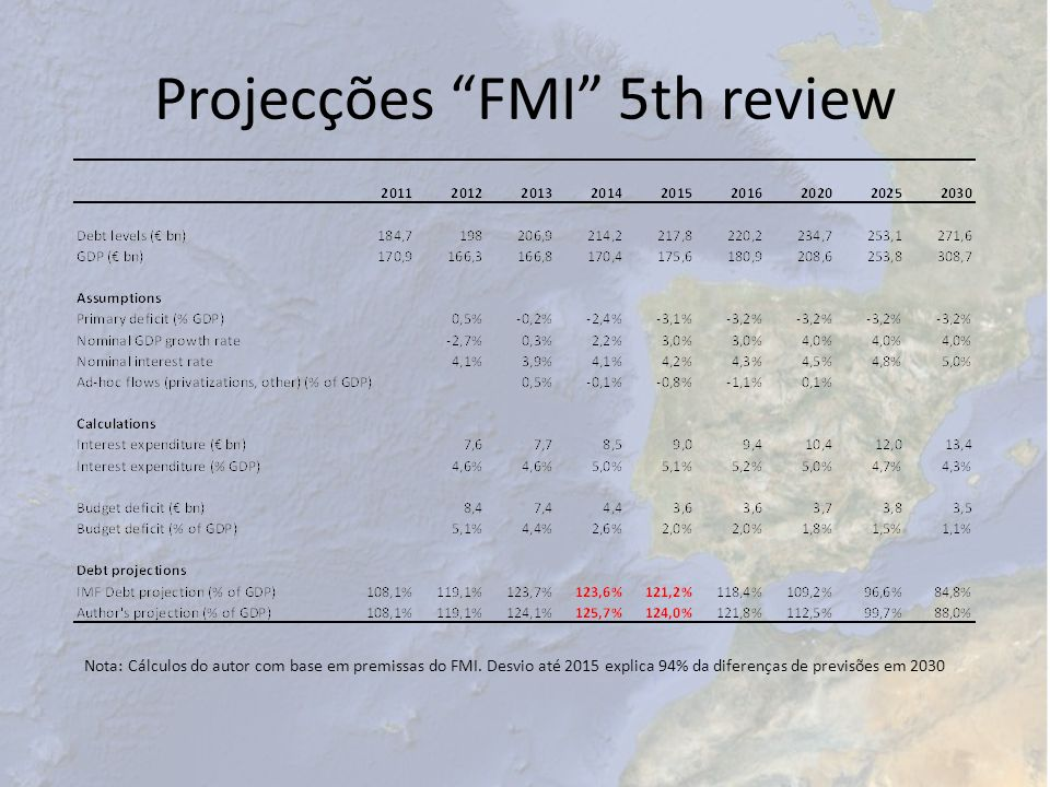 Projecções FMI 5th review
