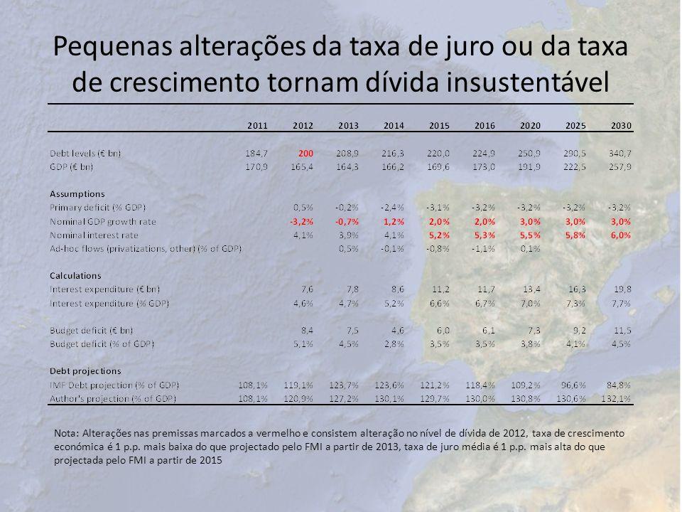 Pequenas alterações da taxa de juro ou da taxa de crescimento tornam dívida insustentável