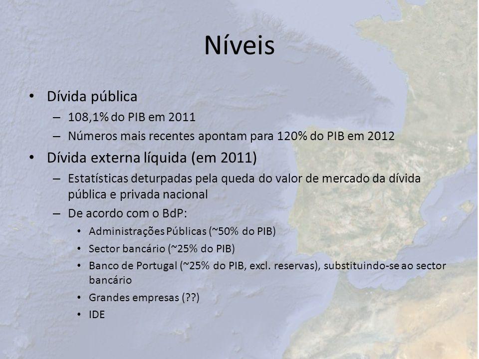 Níveis Dívida pública Dívida externa líquida (em 2011)