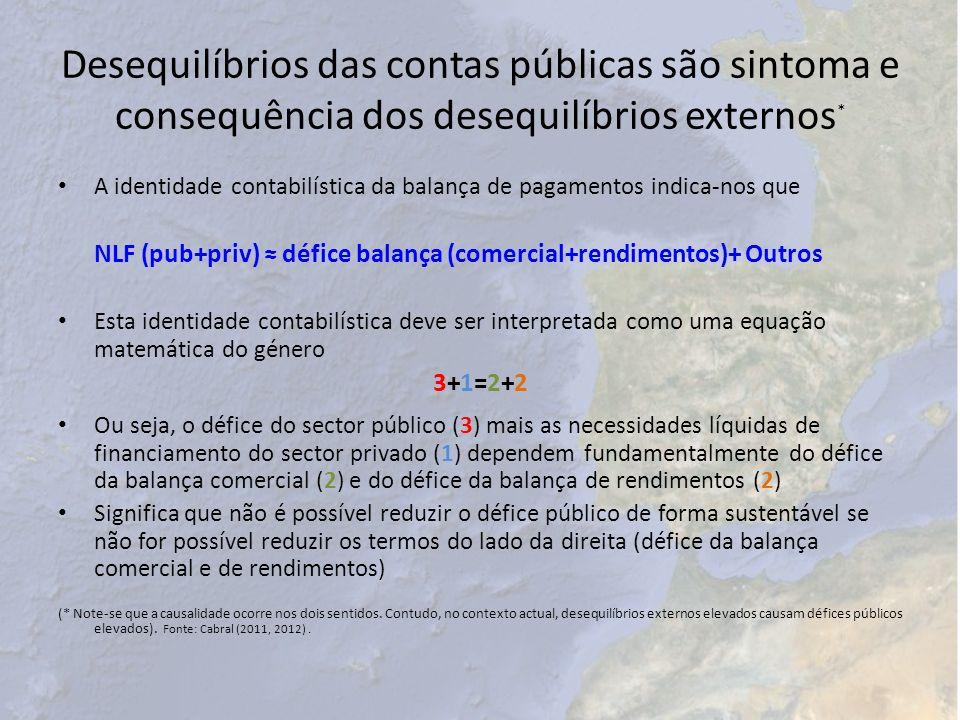 Desequilíbrios das contas públicas são sintoma e consequência dos desequilíbrios externos*